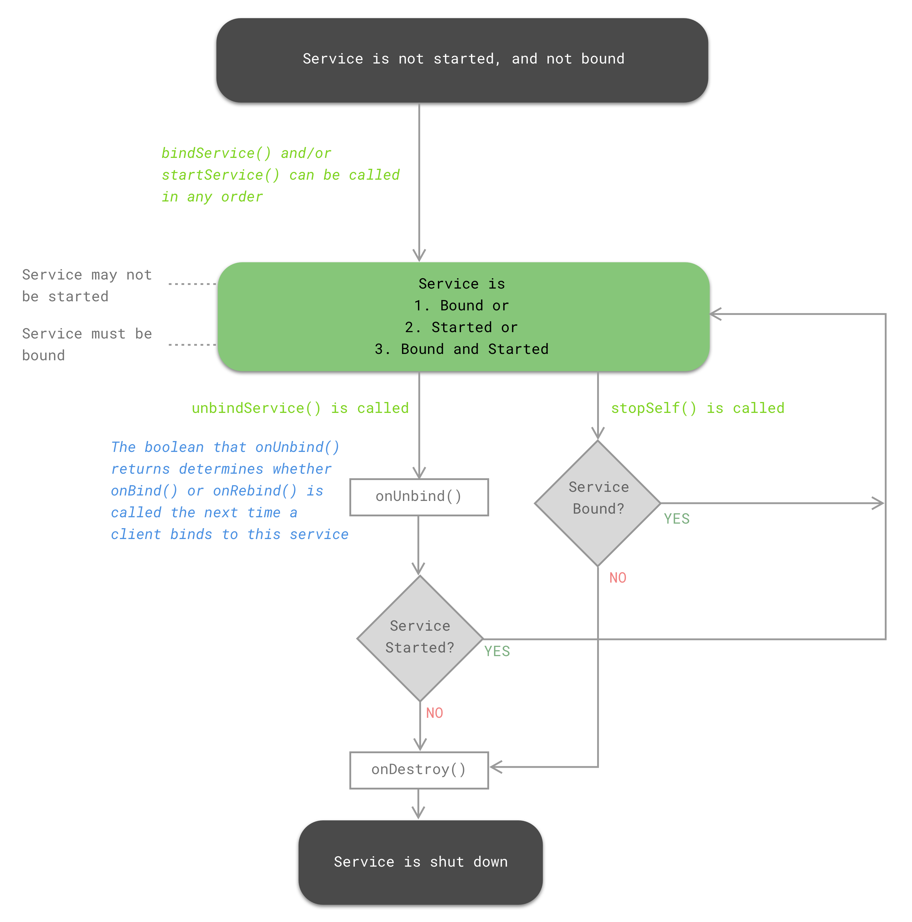 Deep dive into Android Services | developerlife com