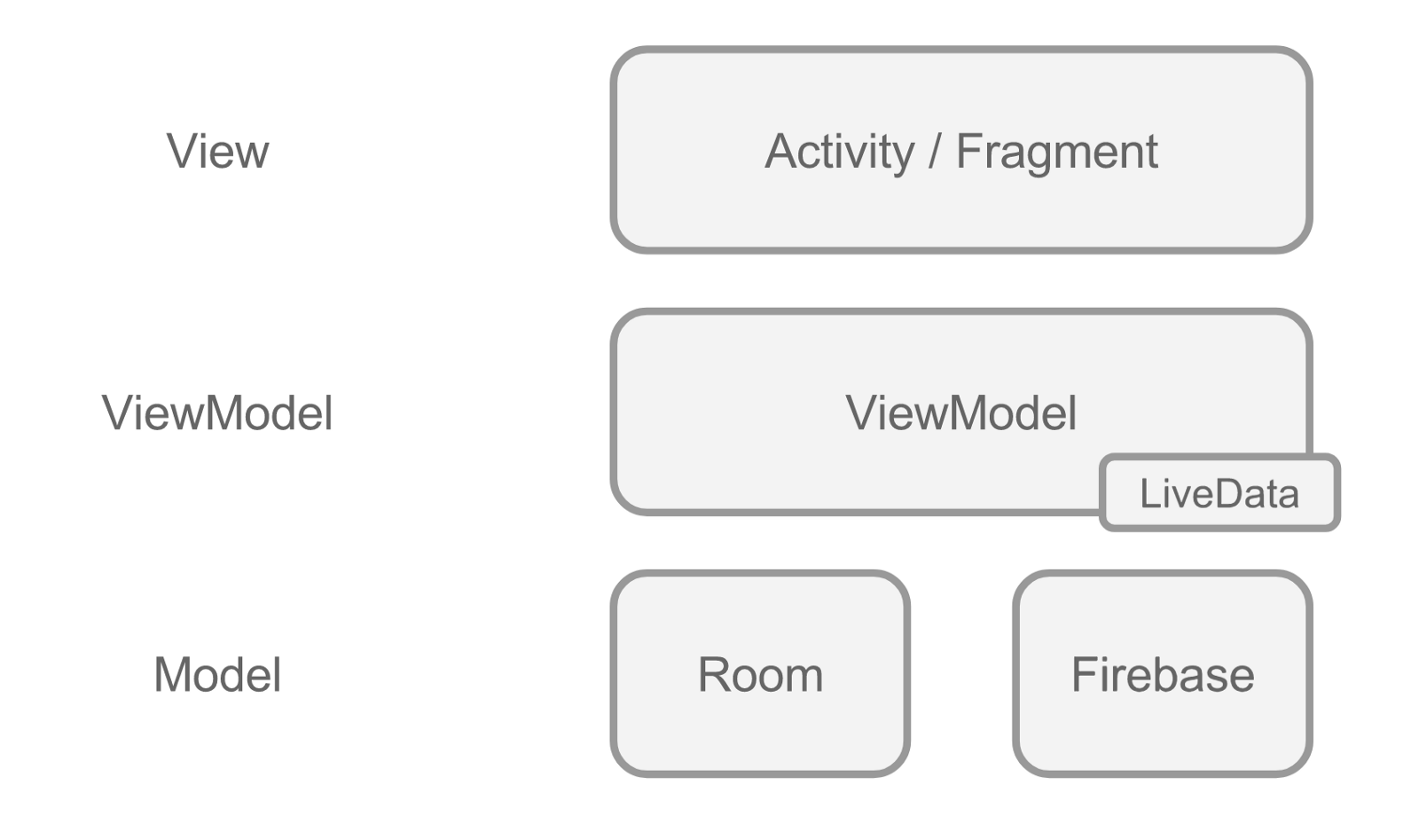 Introduction to Android Architecture Components